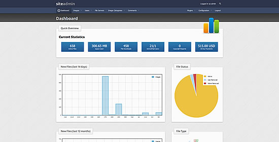 Admin Area Dashboard