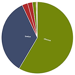 Image Statistics